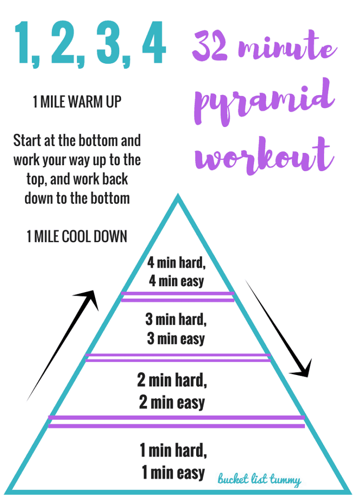 graphic for pyramid workout