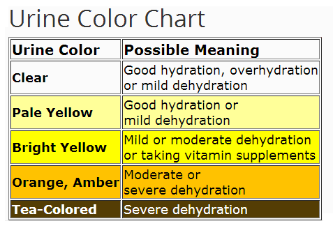 urine chart for dehydration