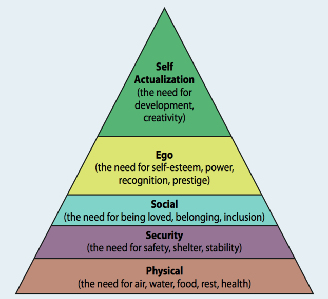 hierarchy of needs triangle from maslow