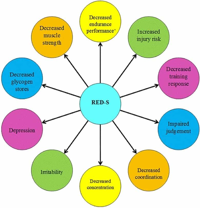 a visual representation of how RED-S can affects physical performance in athletes from the IOC