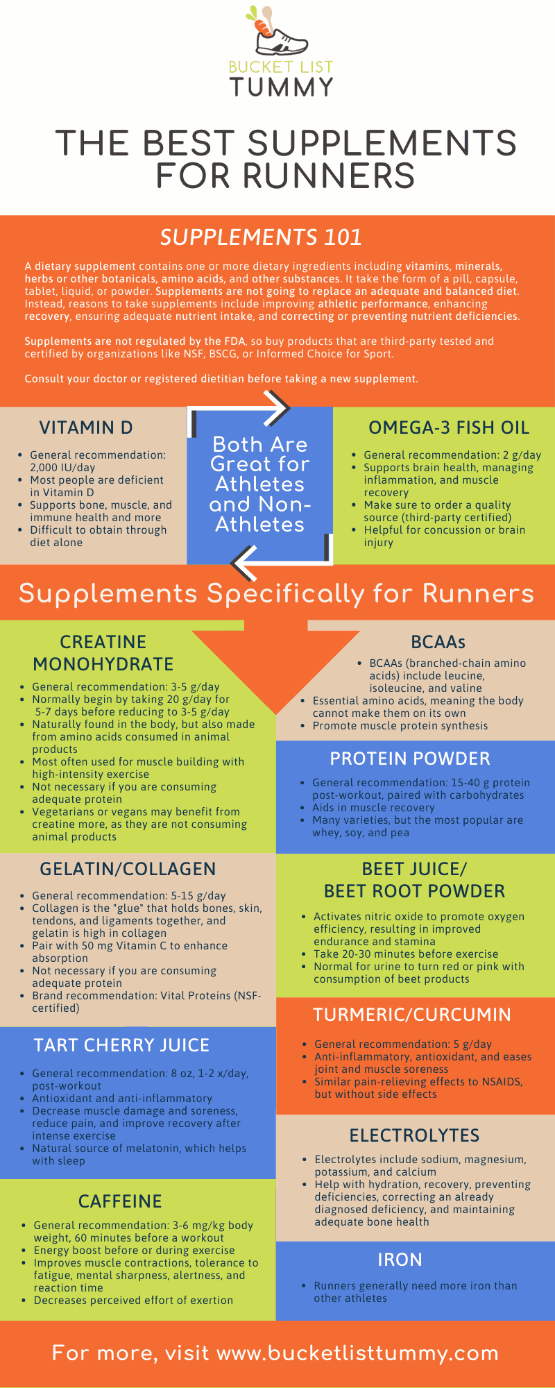 Infographic about supplements for runners