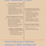 infographic about how to become a dietitian